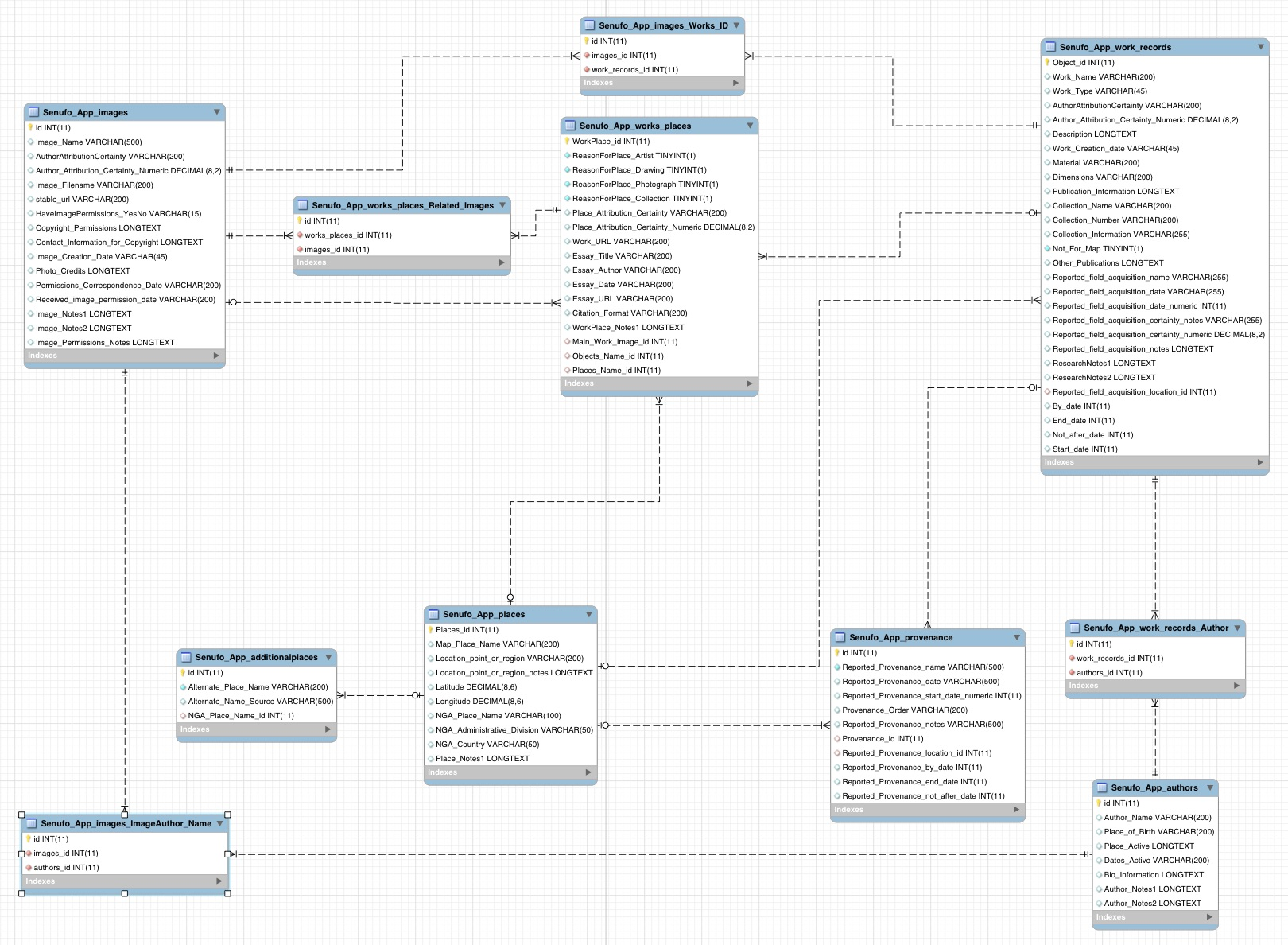 Internal About Database Design – Mapping Senufo Beta on